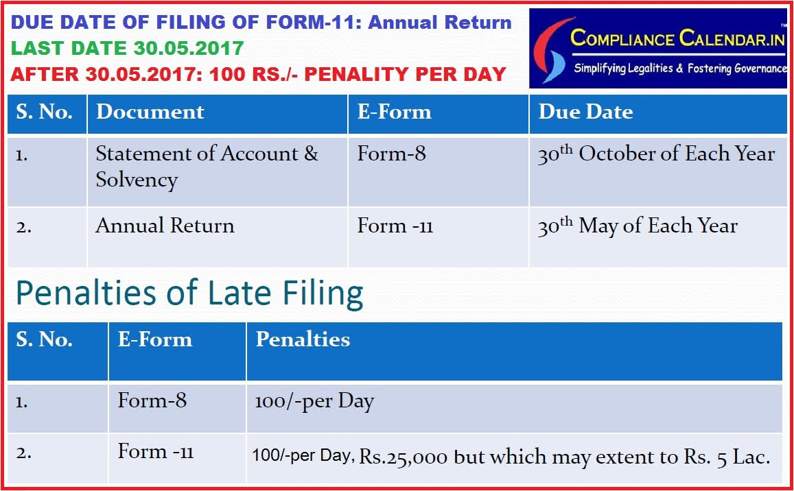 File Form 11 for Annual Return of LLP on or before May 30